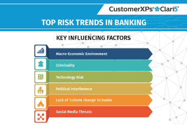 Trends Threatening Banking