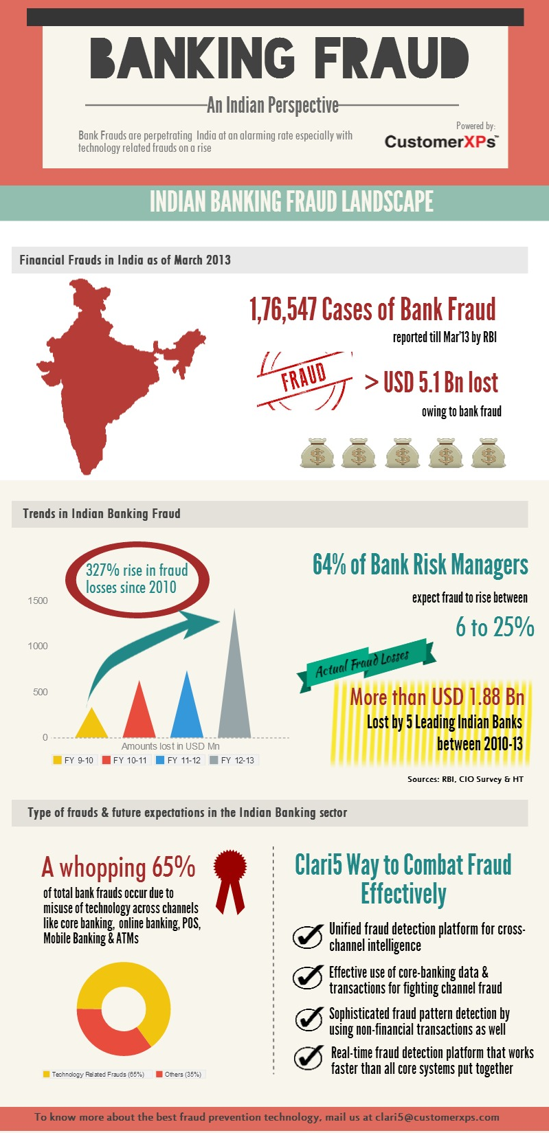 Final_infographic_frauds_2nd may (1)