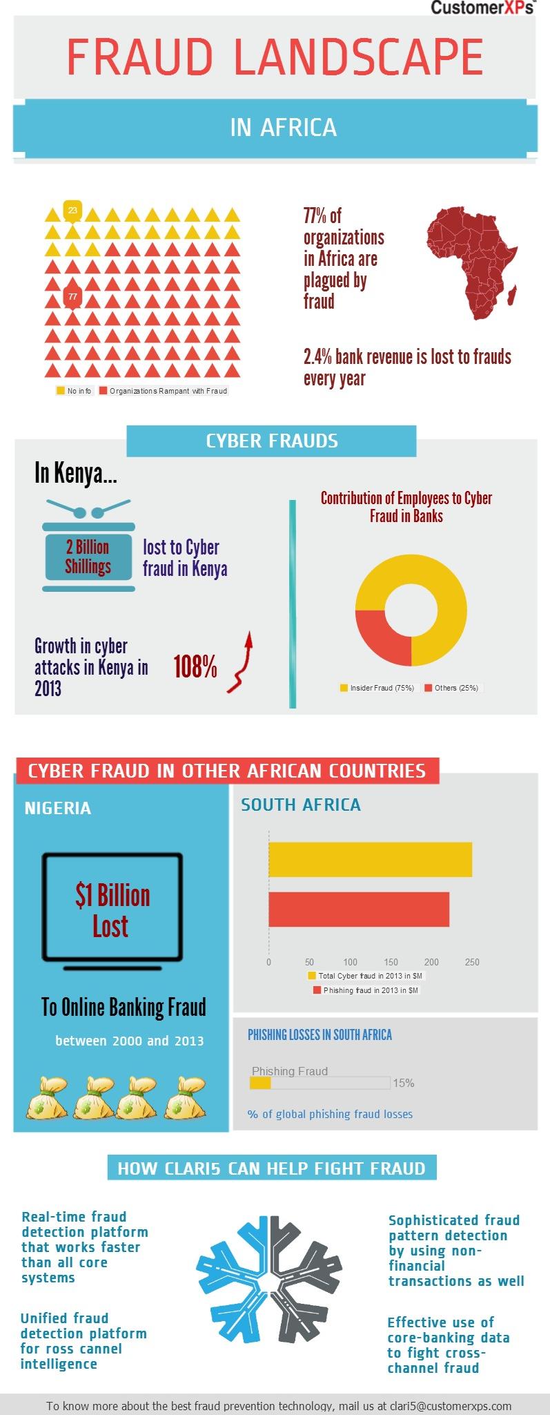 fraud landscape africa