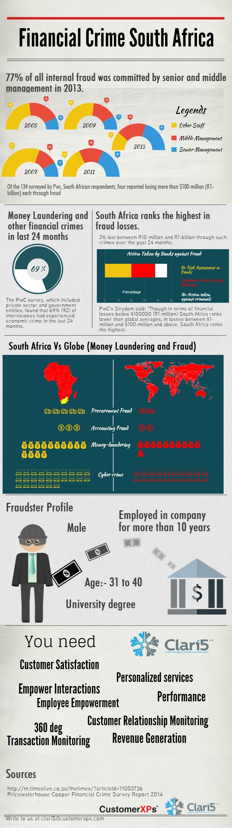 Financial Crime in South Africa is overwhelmingly omnipresent. According to Christopher Malan, Head of Financial Intelligence Centre, South African banks have to work towards being more compliant in combating financial crime i.e. Terrorism Financing and Money Laundering. Four big banks of South Africa were fined for R125 million by the Reserve Bank for failing being compliant to the regulations. Banks are highly criticized for forming cartels, and behaving monopolistically in the African region. This is one of the various reasons for high financial crime rate in South Africa.