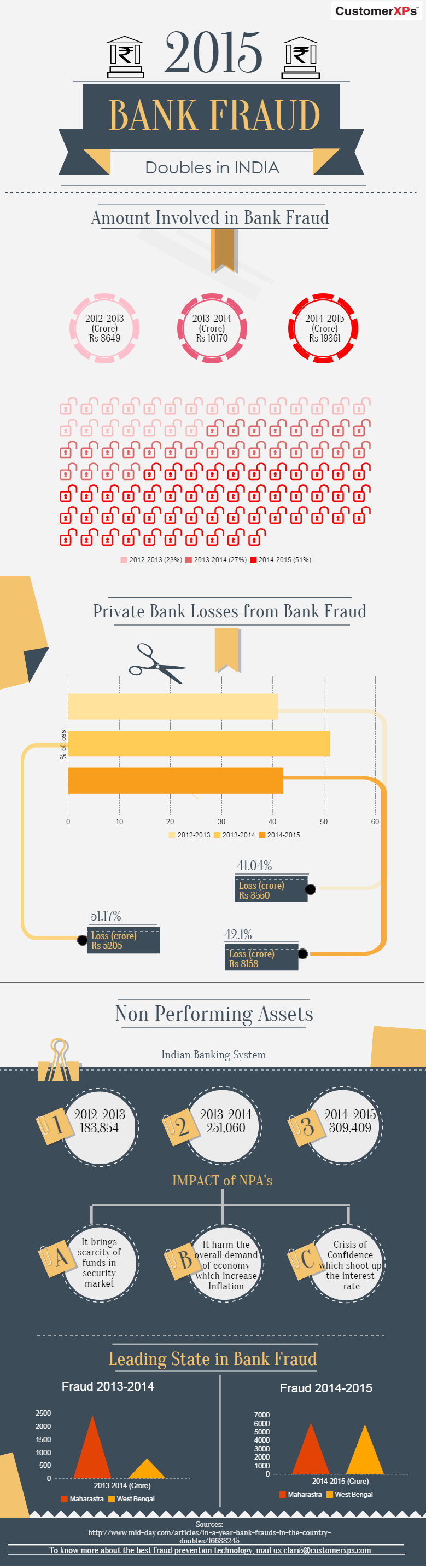 Banking Fraud in India