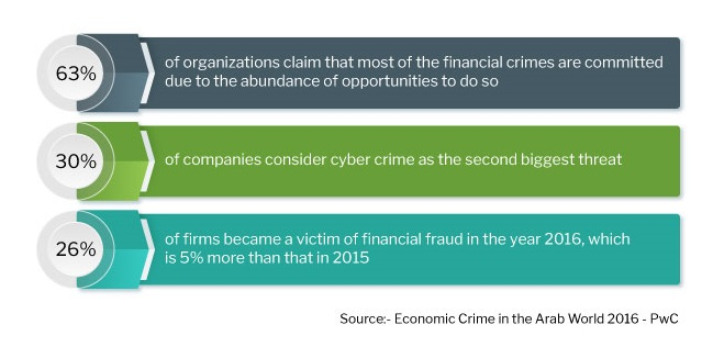 Defending Against Financial Crime in MENA: Insights & Recommendations