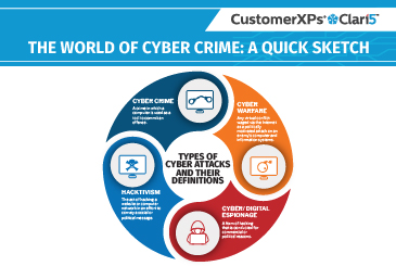 The World of Cyber Crime: A Quick Sketch
