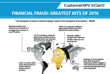 Financial Fraud: Greatest Hits of 2016