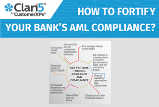 Fortifying Your Bank's AML Compliance