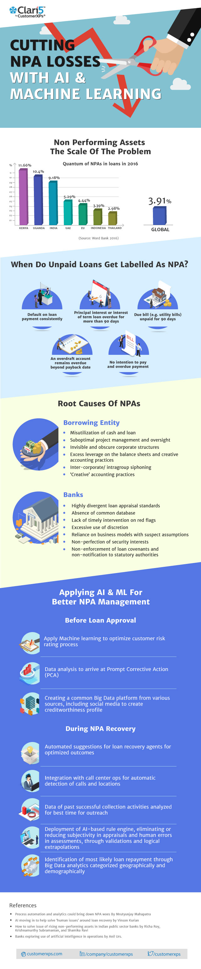 Cutting NPA Losses with AI & Machine Learning